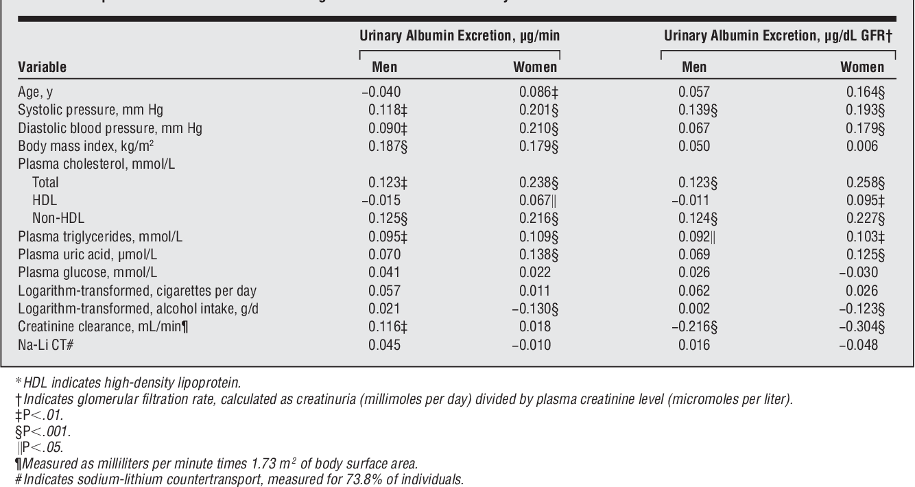 Table 3 from Microalbuminuria in nondiabetic adults