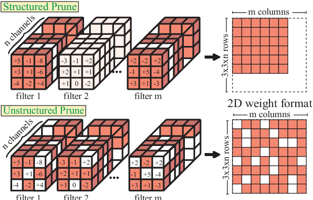 Figure 1 for Improving DNN Fault Tolerance using Weight Pruning and Differential Crossbar Mapping for ReRAM-based Edge AI