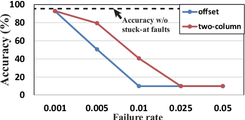 Figure 2 for Improving DNN Fault Tolerance using Weight Pruning and Differential Crossbar Mapping for ReRAM-based Edge AI