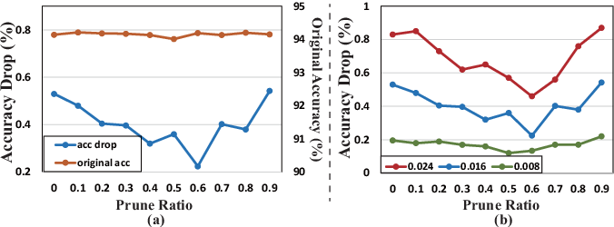 Figure 3 for Improving DNN Fault Tolerance using Weight Pruning and Differential Crossbar Mapping for ReRAM-based Edge AI
