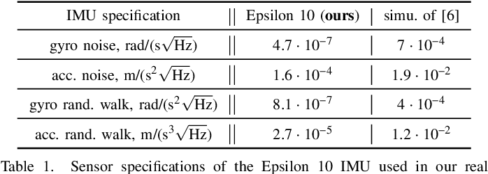 Figure 2 for Associating Uncertainty to Extended Poses for on Lie Group IMU Preintegration with Rotating Earth