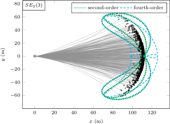 Figure 3 for Associating Uncertainty to Extended Poses for on Lie Group IMU Preintegration with Rotating Earth
