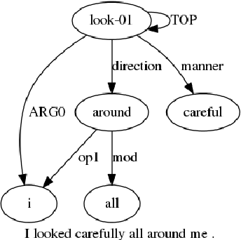 Figure 1 for Text Summarization using Abstract Meaning Representation