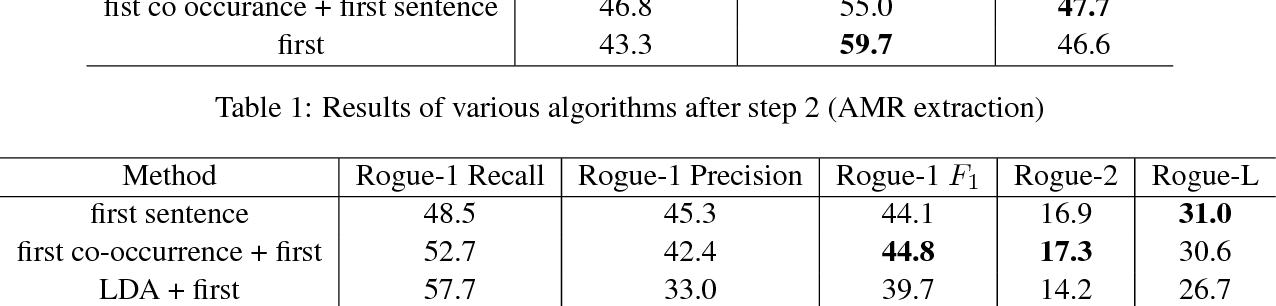Figure 4 for Text Summarization using Abstract Meaning Representation