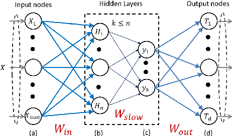 Figure 1 for Pose-Invariant Object Recognition for Event-Based Vision with Slow-ELM
