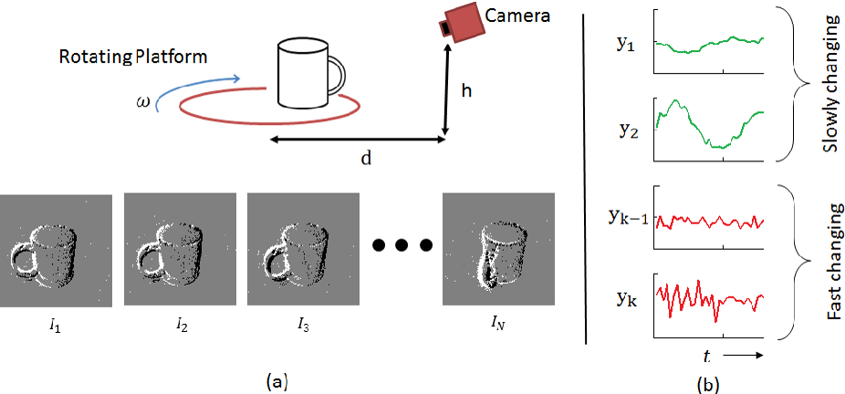Figure 2 for Pose-Invariant Object Recognition for Event-Based Vision with Slow-ELM