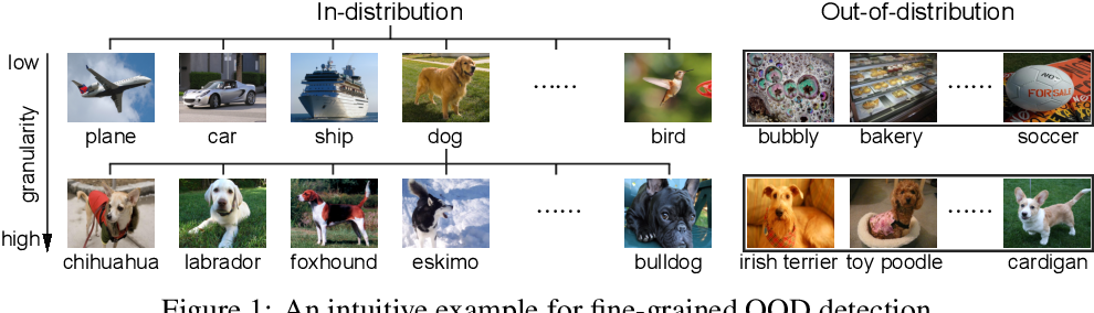 Figure 1 for Fine-grained Out-of-Distribution Detection with Mixup Outlier Exposure
