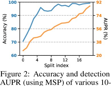 Figure 3 for Fine-grained Out-of-Distribution Detection with Mixup Outlier Exposure