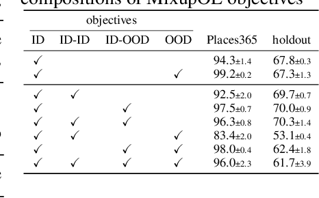 Figure 4 for Fine-grained Out-of-Distribution Detection with Mixup Outlier Exposure
