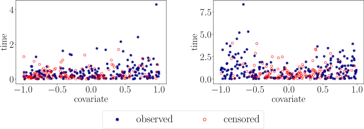 Figure 2 for A kernel log-rank test of independence for right-censored data