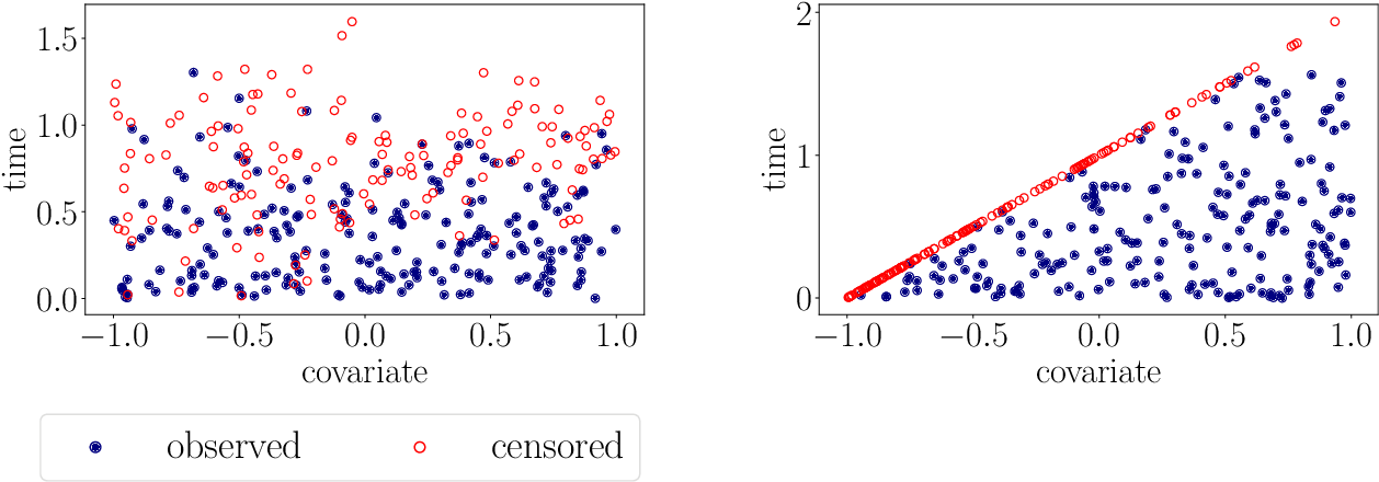 Figure 3 for A kernel log-rank test of independence for right-censored data