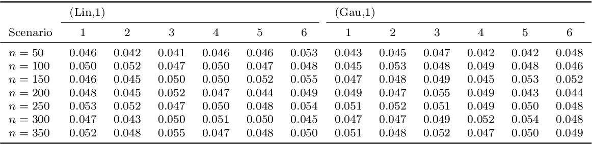 Figure 4 for A kernel log-rank test of independence for right-censored data