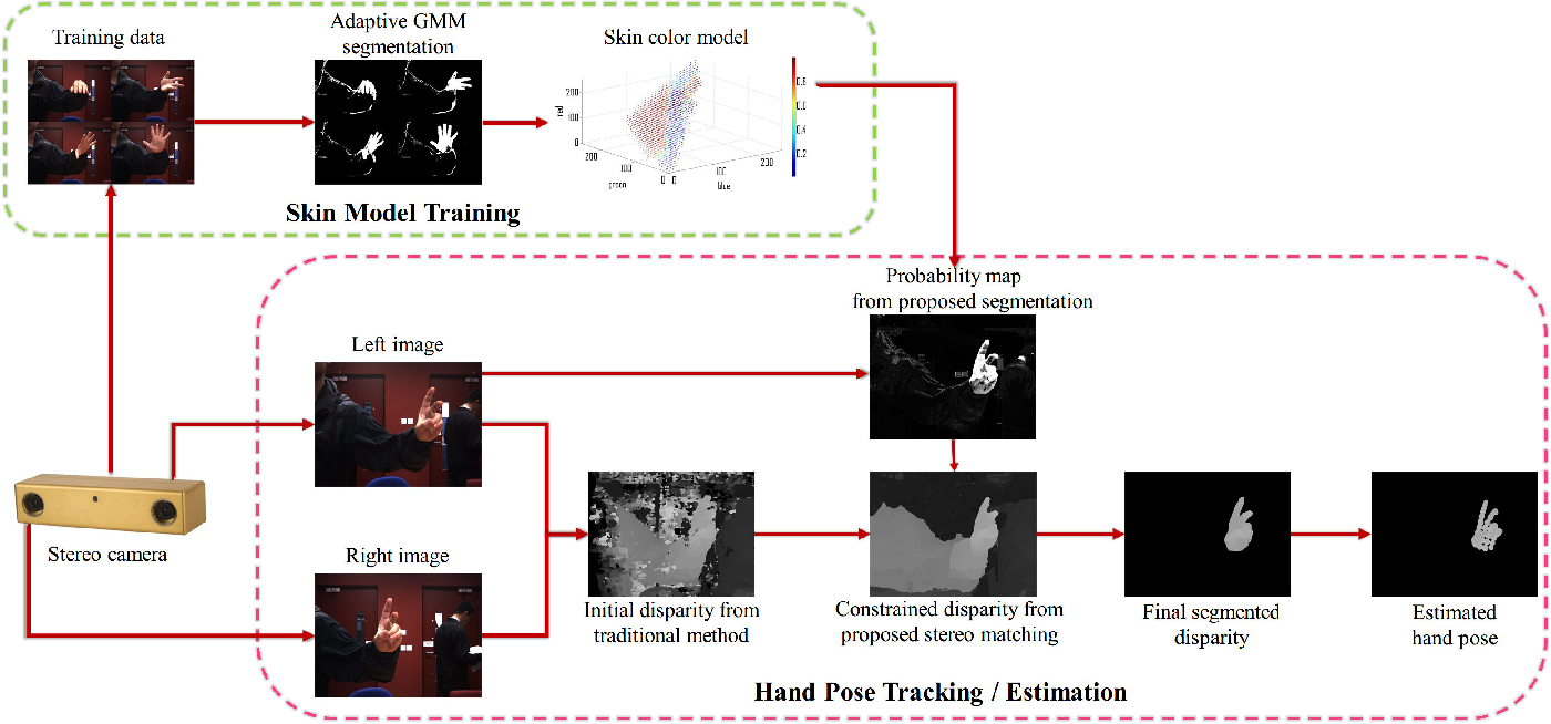 Figure 3 for 3D Hand Pose Tracking and Estimation Using Stereo Matching