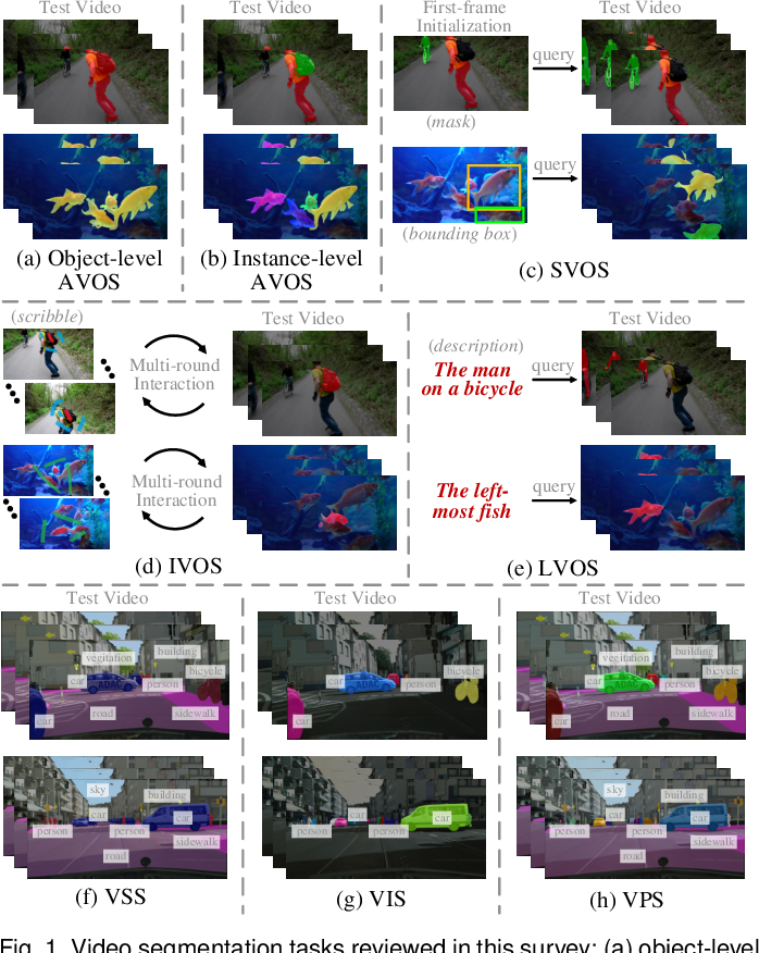Figure 1 for A Survey on Deep Learning Technique for Video Segmentation