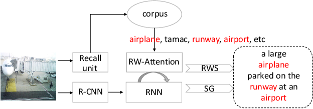 Figure 1 for Show, Recall, and Tell: Image Captioning with Recall Mechanism