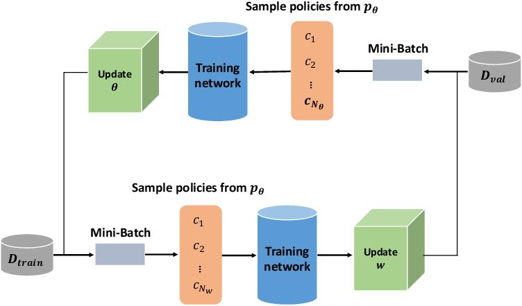 Figure 1 for Automatic Data Augmentation for 3D Medical Image Segmentation