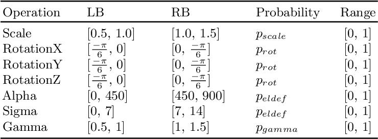 Figure 2 for Automatic Data Augmentation for 3D Medical Image Segmentation