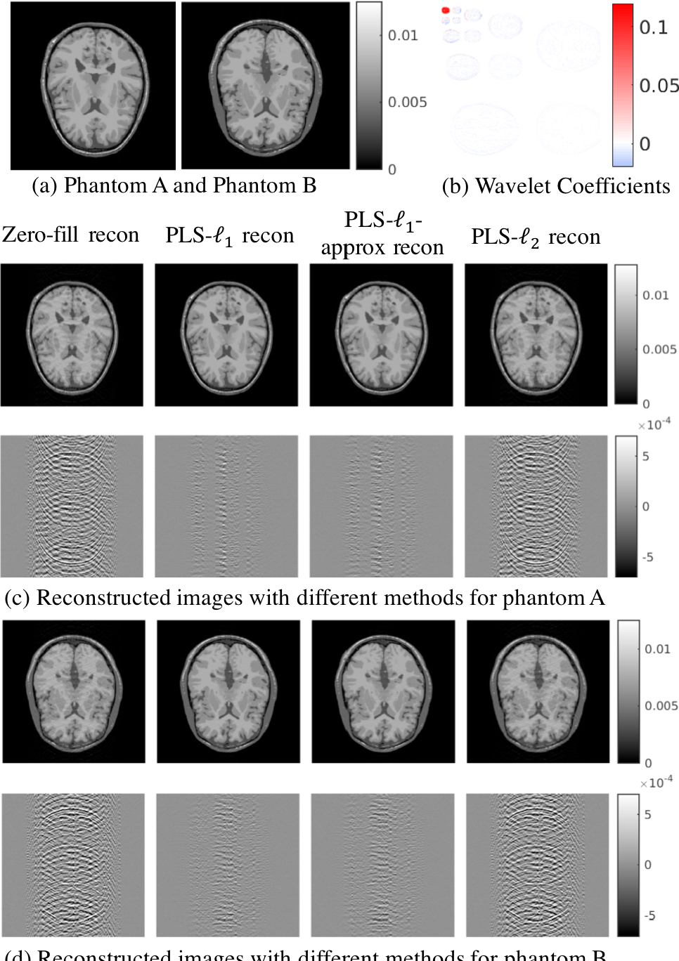 Figure 3 for Reconstruction-Aware Imaging System Ranking by use of a Sparsity-Driven Numerical Observer Enabled by Variational Bayesian Inference