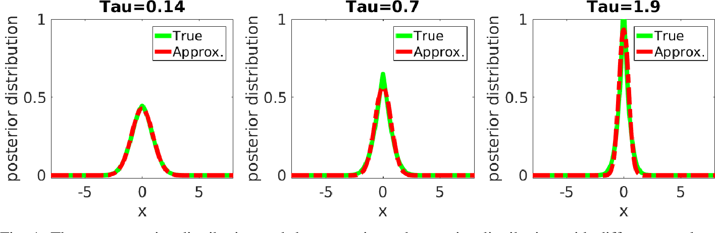 Figure 1 for Reconstruction-Aware Imaging System Ranking by use of a Sparsity-Driven Numerical Observer Enabled by Variational Bayesian Inference