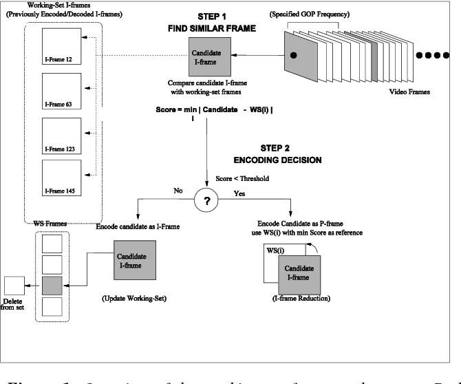 Mpeg Gops with Less I-frames - Semantic Scholar