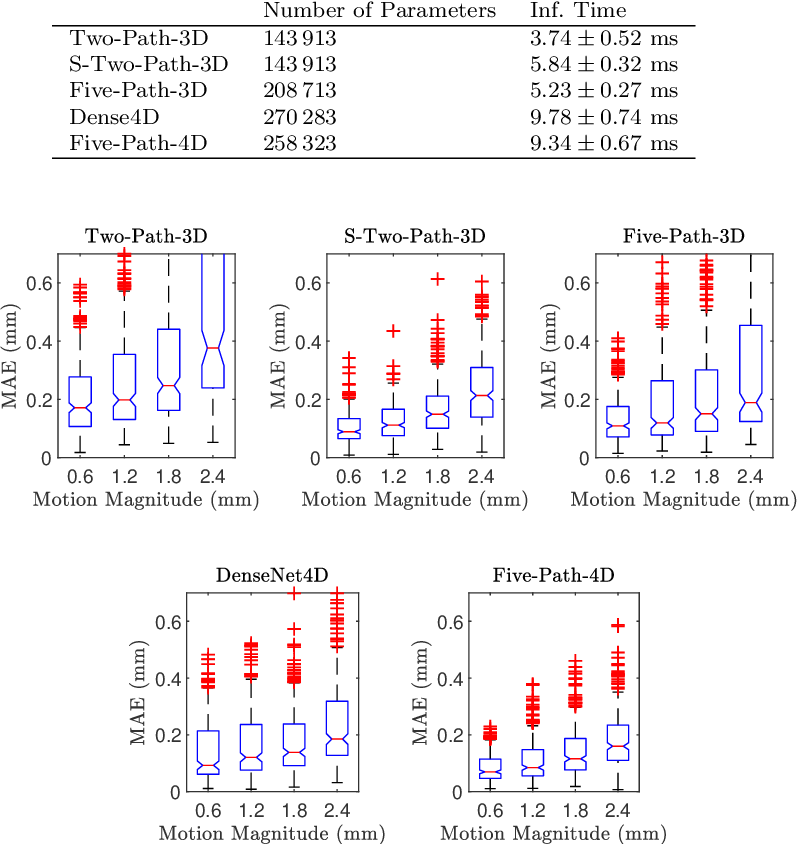 Figure 4 for Spatio-Temporal Deep Learning Methods for Motion Estimation Using 4D OCT Image Data