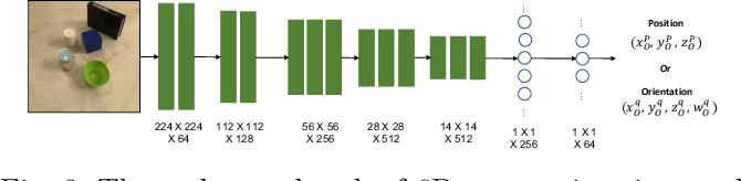 Figure 4 for Benchmarking Domain Randomisation for Visual Sim-to-Real Transfer