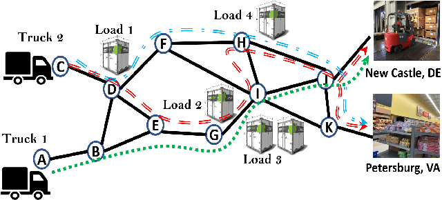 Figure 1 for DeepFreight: A Model-free Deep-reinforcement-learning-based Algorithm for Multi-transfer Freight Delivery
