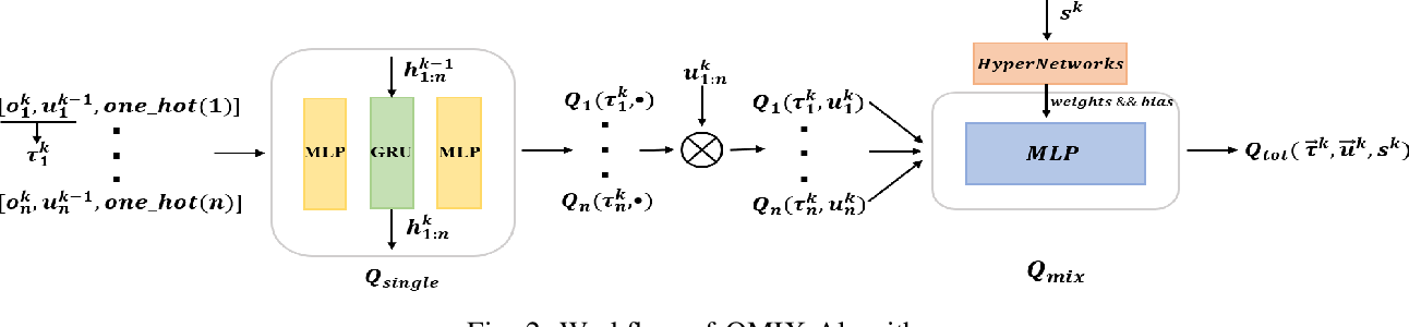 Figure 2 for DeepFreight: A Model-free Deep-reinforcement-learning-based Algorithm for Multi-transfer Freight Delivery