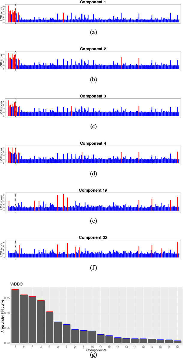 Figure 1 for Graph-based Selective Outlier Ensembles