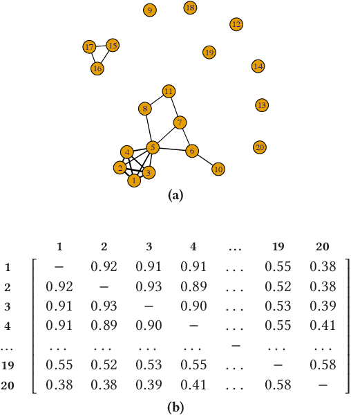 Figure 3 for Graph-based Selective Outlier Ensembles