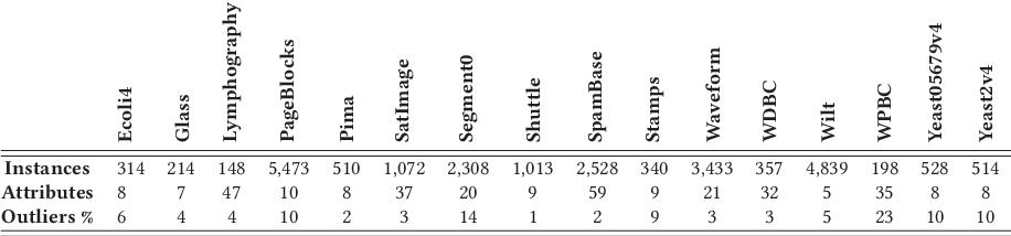 Figure 2 for Graph-based Selective Outlier Ensembles