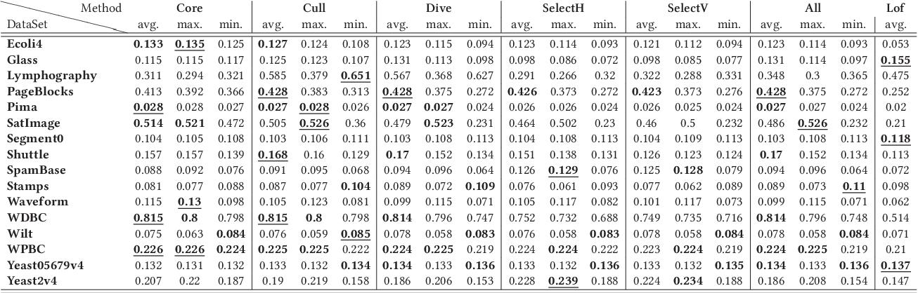 Figure 4 for Graph-based Selective Outlier Ensembles