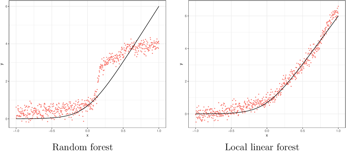 Figure 1 for Machine Learning Methods Economists Should Know About