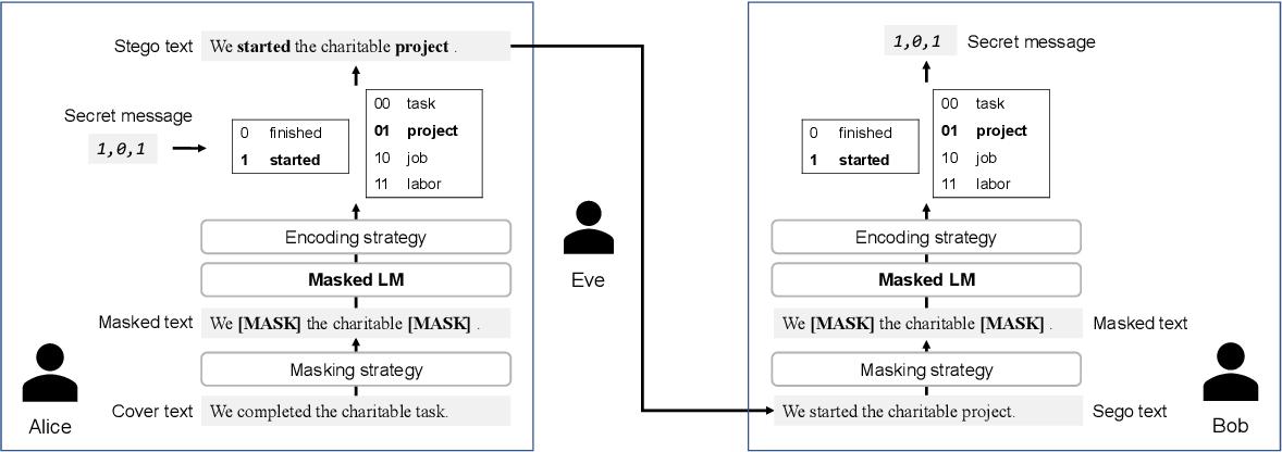 Figure 1 for Frustratingly Easy Edit-based Linguistic Steganography with a Masked Language Model