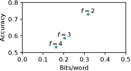 Figure 3 for Frustratingly Easy Edit-based Linguistic Steganography with a Masked Language Model