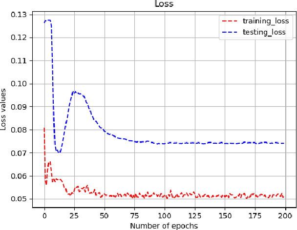 Figure 3 for DeepMMSA: A Novel Multimodal Deep Learning Method for Non-small Cell Lung Cancer Survival Analysis