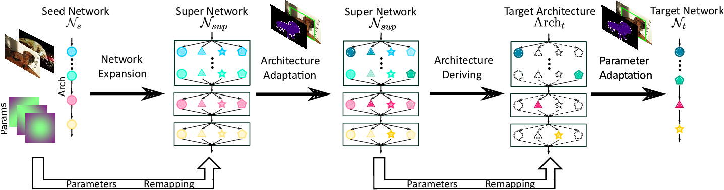 Figure 1 for FNA++: Fast Network Adaptation via Parameter Remapping and Architecture Search