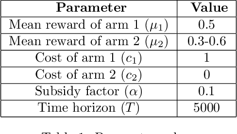 Figure 2 for Multi-armed Bandits with Cost Subsidy