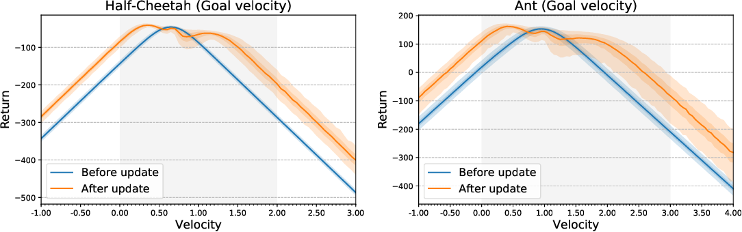 Figure 1 for The effects of negative adaptation in Model-Agnostic Meta-Learning