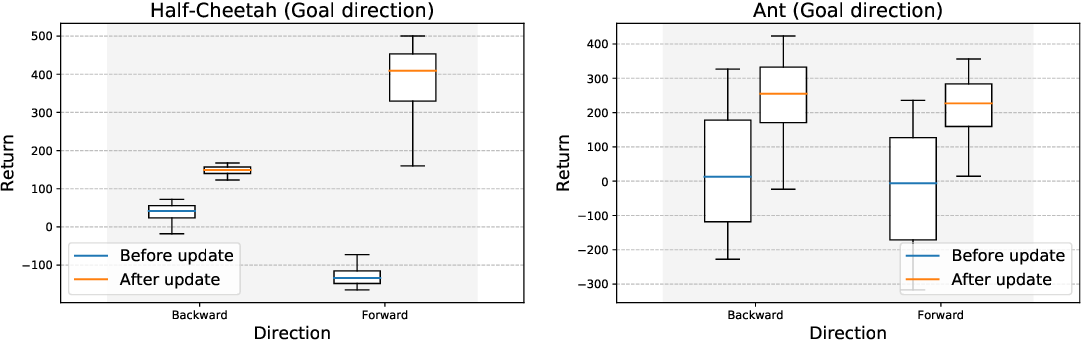 Figure 2 for The effects of negative adaptation in Model-Agnostic Meta-Learning
