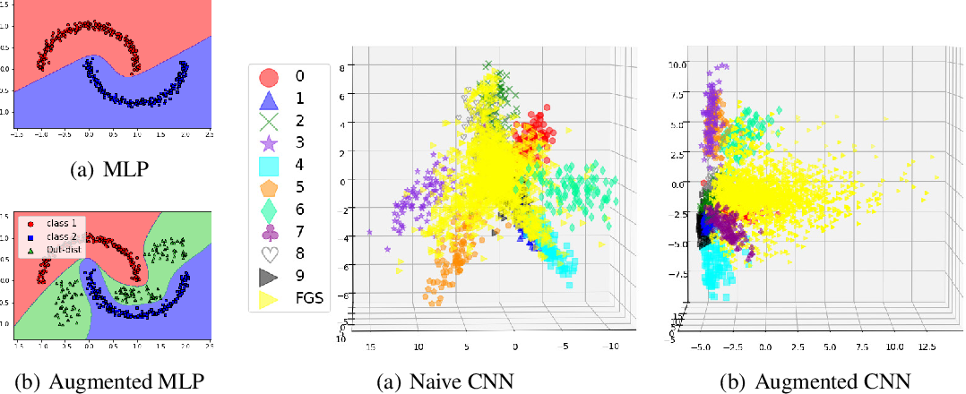 Figure 1 for Out-distribution training confers robustness to deep neural networks