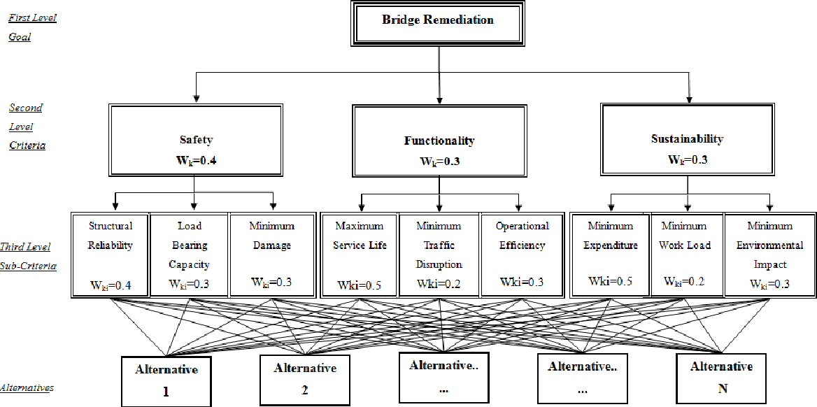 Figure 3 from Remedial Modelling of Steel Bridges through