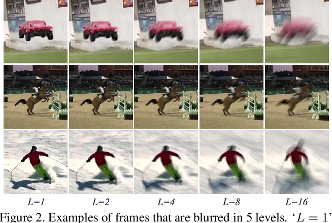 Figure 2 for Effects of Blur and Deblurring to Visual Object Tracking