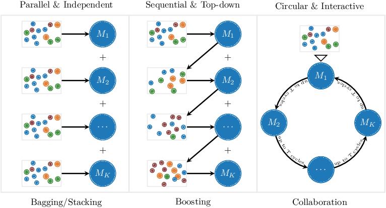Figure 1 for Machine Collaboration