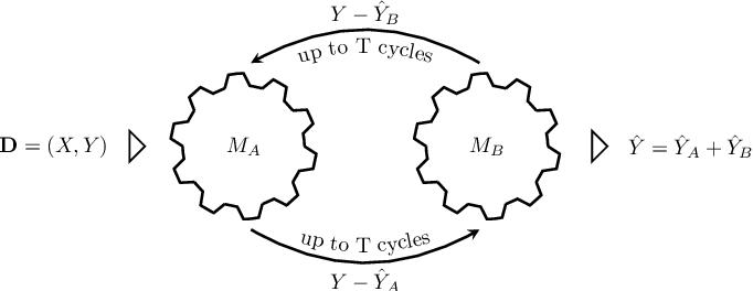 Figure 3 for Machine Collaboration
