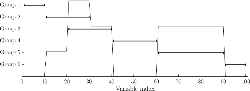 Figure 2 for A general multiblock method for structured variable selection