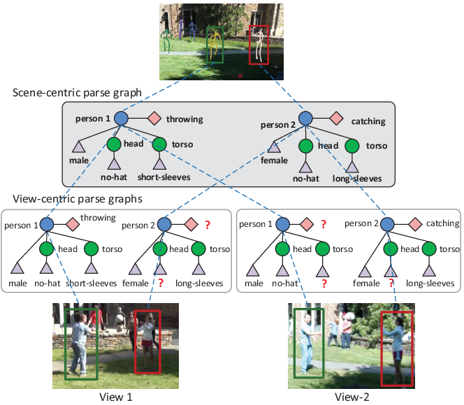 Figure 1 for Scene-centric Joint Parsing of Cross-view Videos