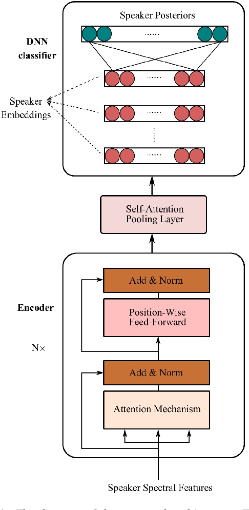 Figure 1 for Self-attention encoding and pooling for speaker recognition