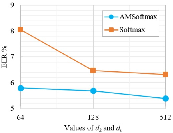 Figure 3 for Self-attention encoding and pooling for speaker recognition