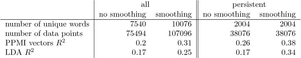 Figure 1 for Quantifying the dynamics of topical fluctuations in language